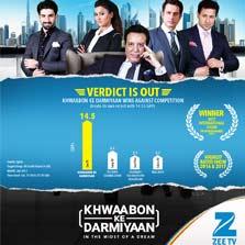 ZEE Middle East's 'Khwaabon Ke Darmiyaan' continues its dream run